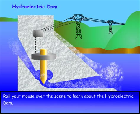 hydroelectric power water use usgs mr stevenson s 7th grade electricity 7b hydroelectric power