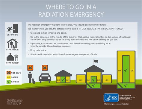 where to radiation resource library cdc