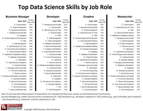 skills to list on resume download sample resume skills leadership