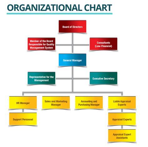 organizational chart net corporate real estate appraisal