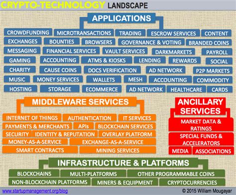 blockchain enabled applications understand the blockchain ecosystem and how to make it work for you books the blockchain market map avc
