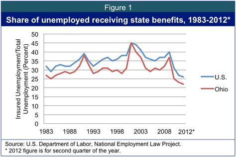 can you receive worker comp unemployment benefits unemployment compensation in ohio
