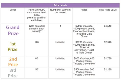 Incentive Giveaways - international convention incentive 2013 dōterra everyday australia