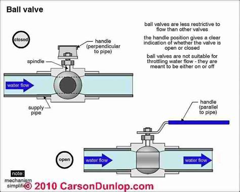 Different Types Of Plumbing Valves by 57 Best Images About Are 4 0 Bs On