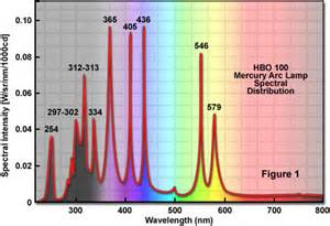 Mercury Arc L Spectrum zeiss microscopy cus mercury arc ls