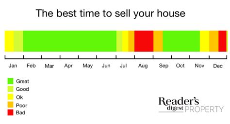best time of year to sell a house what is best time of year to sell a house fast property reader s digest