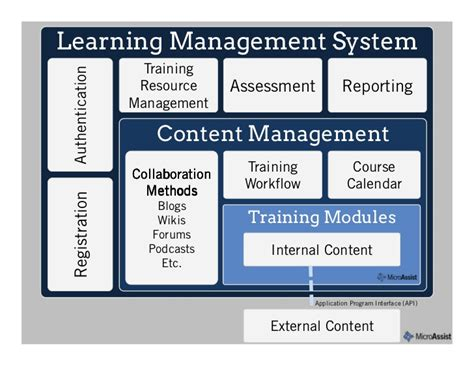 design management training program learning management systems 101