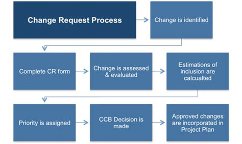 Change Management Plan Template Project Management Change Process Template