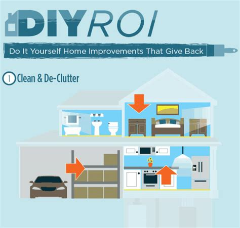 do it yourself home improvements that give back infographic