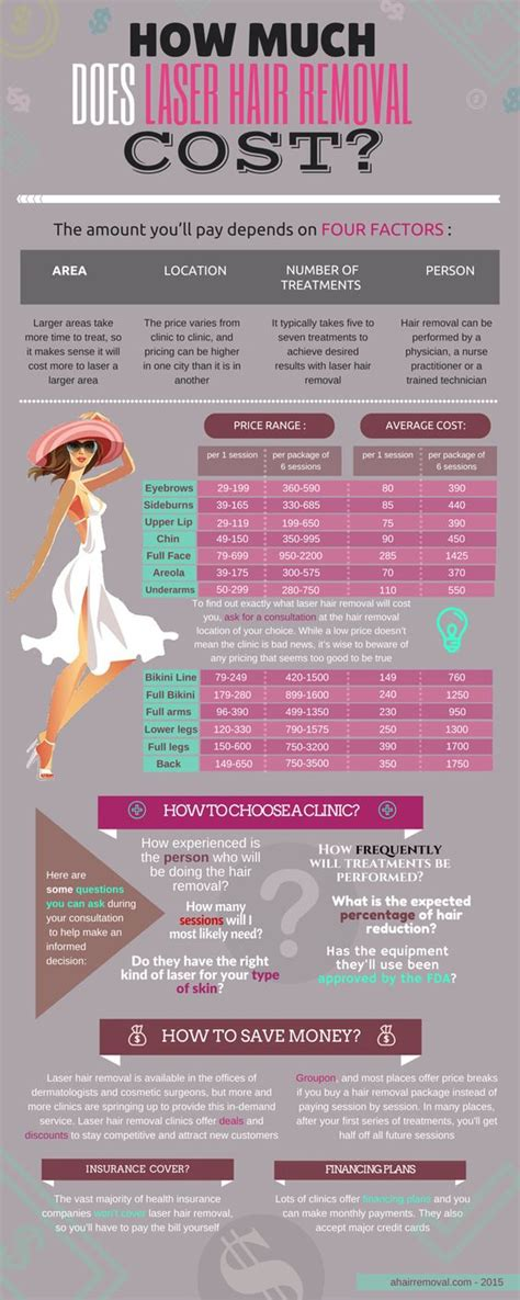 How Much Does Mba Cost Infographic by The World S Catalog Of Ideas
