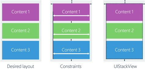 layout xamarin ios building dynamic layouts for ios with uistackview