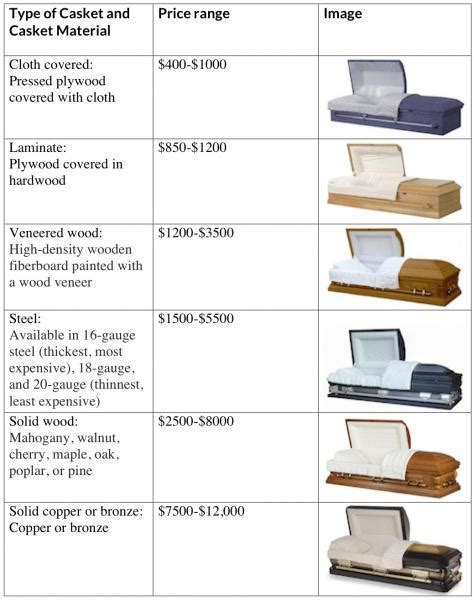 All You Need To Know About Caskets   Everplans