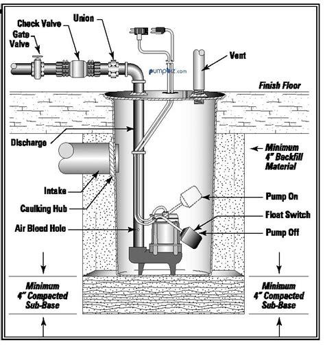 wrsc 6 drainosaur pump 3 5 gal 506065