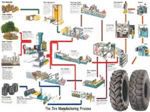 Tire Inner Manufacturing Process Aircraft Tyre Technology