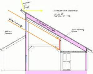 single slope roof house plans