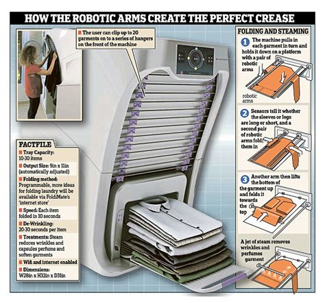 Mesin Setrika Otomatis the 850 gadget that folds your laundry with robot arms