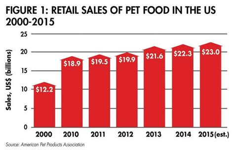 2016 pet food industry trends a preview petfoodindustry
