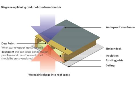 flat roof construction diagram flat roof insulation warm roofs proshieldproshield