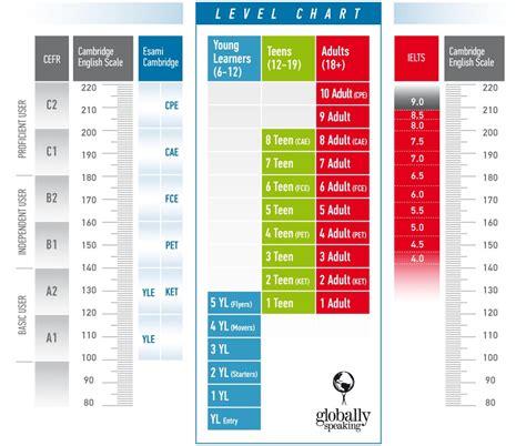 test livello inglese tabella dei livelli lingua inglese globally speaking