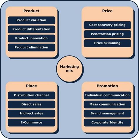 kotler business plan format the small business marketing plan format