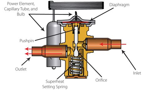 txv diagram operating and troubleshooting thermostatic expansion