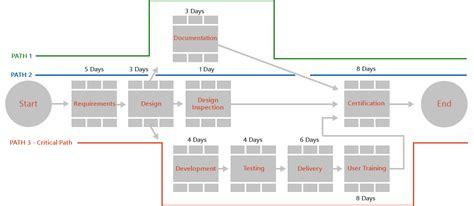 critical path diagram exle office timeline critical path management