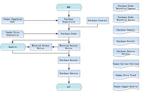 inventory workflow purchasing workflow 28 images procurement process