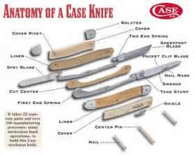 Please Suggest A Link To A Web Page With A Schematic Showing The Parts Of A Knife