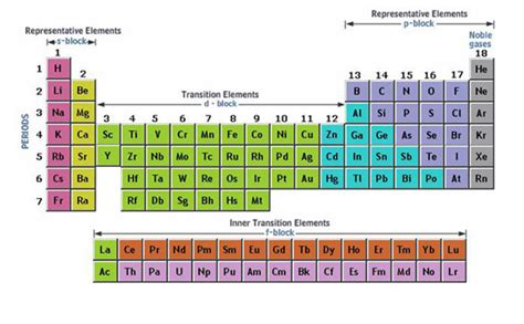 Periodic Table Subshells by Chem 1180 22 1 Periodic Trends In The Transition Elements