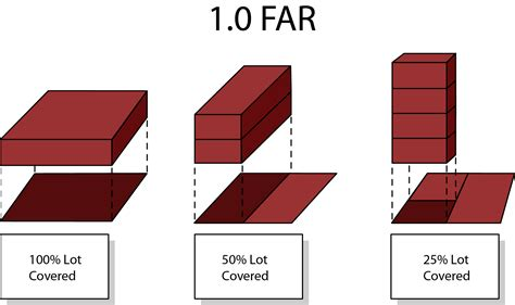 Floor Are Ratio by Floor Area Ratio Dc Zoning Handbook