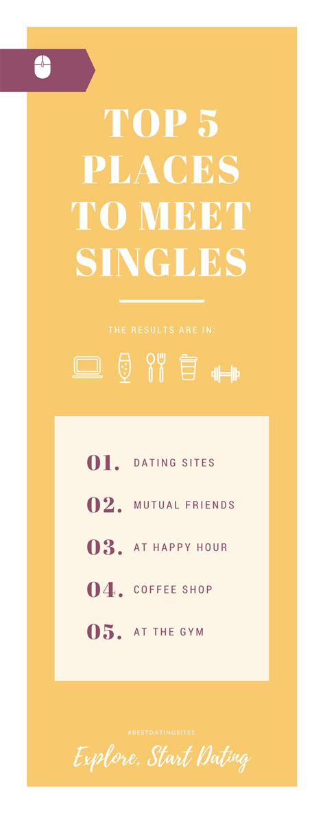 Best Places To Meet Single by Top 5 Places To Meet Singles The Sheet