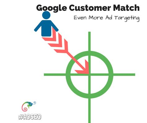 google images match google brings even more targeted ads with customer match