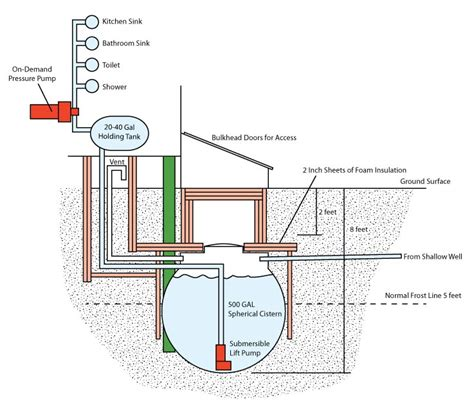 Cistern Plumbing by Water Supply In Sub Zero Temps Small Cabin Forum
