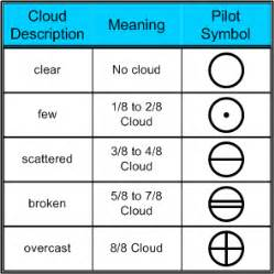 Pilot short hand for cloud layer types langley flying school