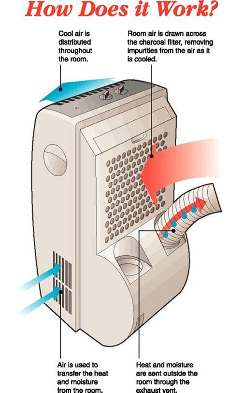 single hose vs dual hose portable air conditioner