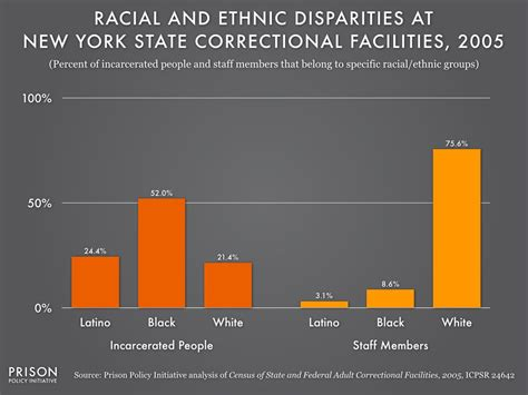 pattern maker jobs new york in prisons blacks and latinos do the time while whites
