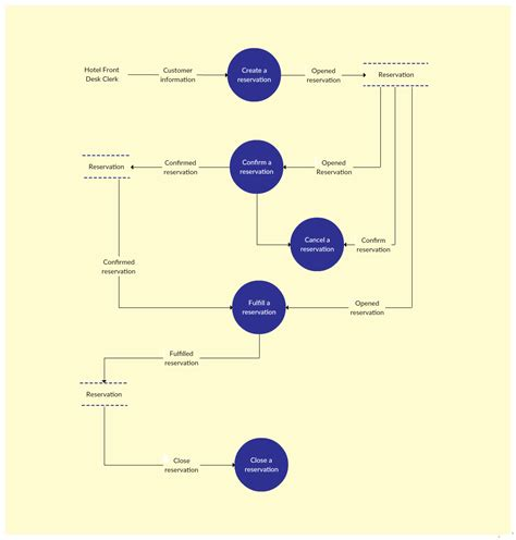 hotel reservation system template data flow diagram templates to map data flows creately