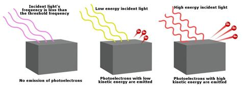 Explain Photoelectric Effect With Diagram what is the photoelectric effect 187 science abc