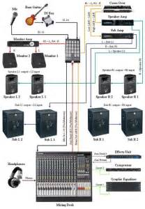 2 best images of pa system setup diagram sound system setup diagram pa system connection
