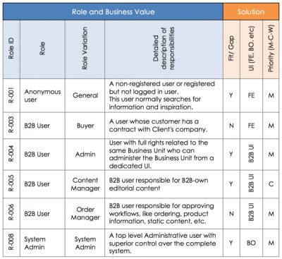 actor data definition table team responsibility related keywords table team