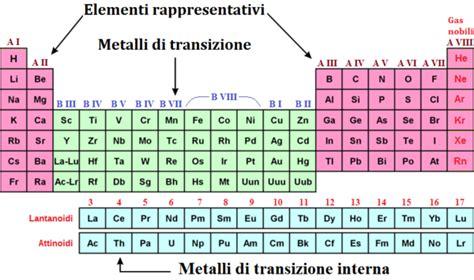 zolfo tavola periodica laboratorio di chimica in casa le leggi di combinazione