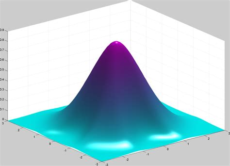 3d plot 3d surface plot for data visualization file exchange