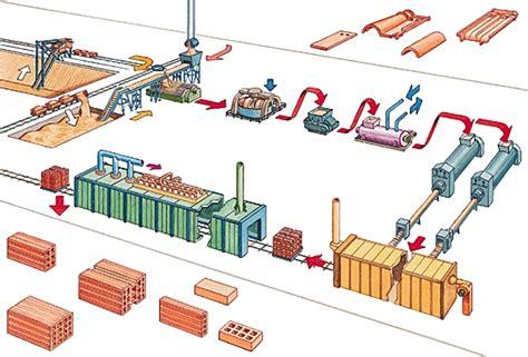 Fabricant De Tuile Terre Cuite by Agenda