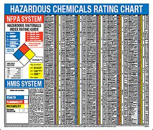 msds sections explained safe guard signs wall charts