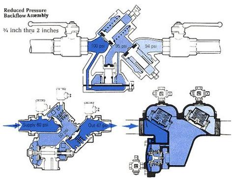backflow diagram reduced pressure backflow assembly backflow assemblies