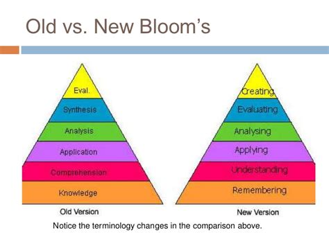 Blooms For And by Blooms Taxonomy Made Easy