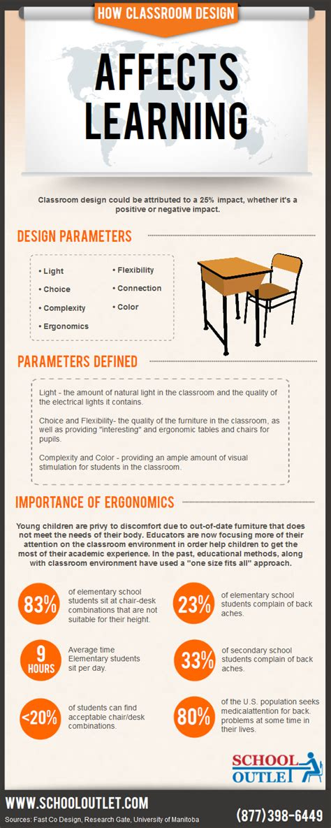 does classroom layout affect learning how classroom design affects learning infographic e
