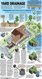 collect or drain ways to handle water on your property yard drainage and orange county