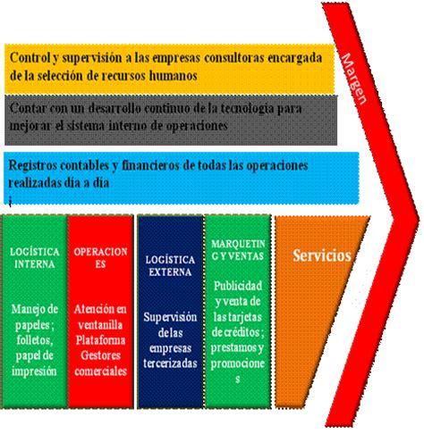 cadenas de valor comercial en ingles planeamiento estrat 233 gico de caja piura monografias