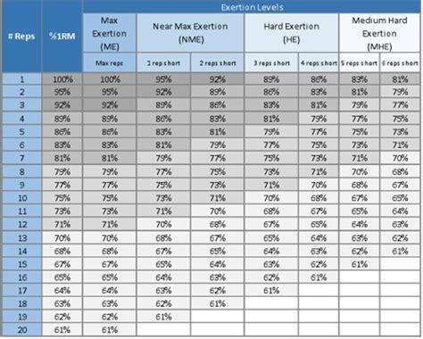 bench press progression chart schematizzare serie e ripetizioni per l allenamento della